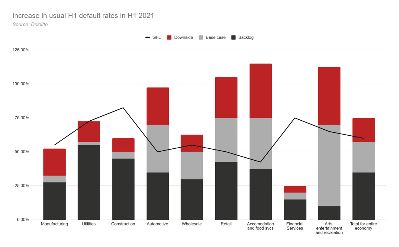 Graph showing increase in usual default rates in H1 2021