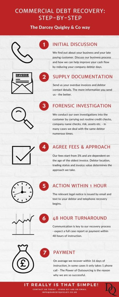 Darcey Quigley's commercial debt recovery process step by step. These are our seven steps to getting commercial debt paid quicker.